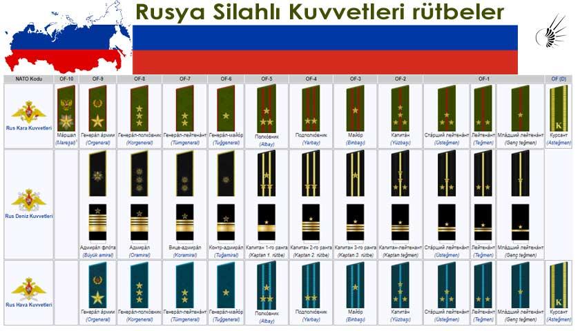 Rusya Silahlı Kuvvetleri Rütbeler